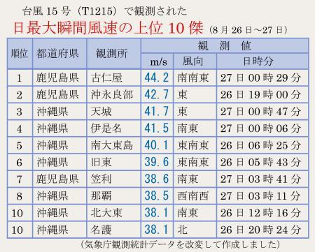 台風(T1215)で観測された最大瞬間風速の10傑