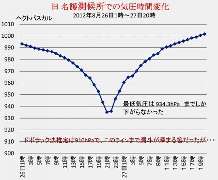 名護  特別地域気象観測所での気圧時間変化
