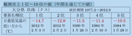大分県 玖珠 での最低気温記録
