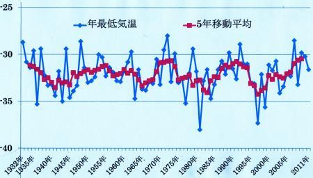 富士山の年最低気温の推移