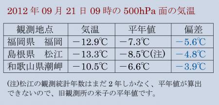 2012年9月21日09時 西日本上空の寒気