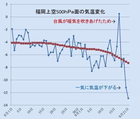 福岡の上空の気温変化