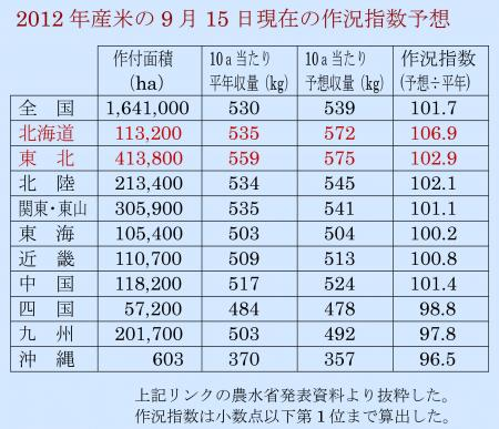 2012年産米の予想作況指数