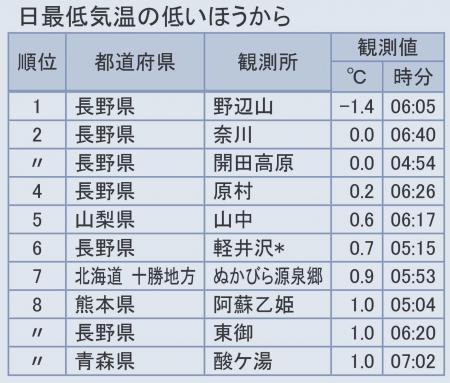 2012年10月24日日最低気温のランキング