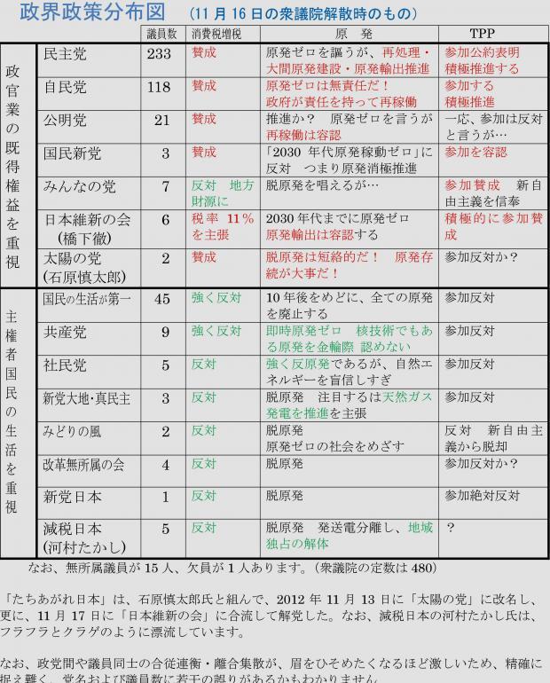 政界政策分布図 (2012年11月16日衆議院解散時点での)