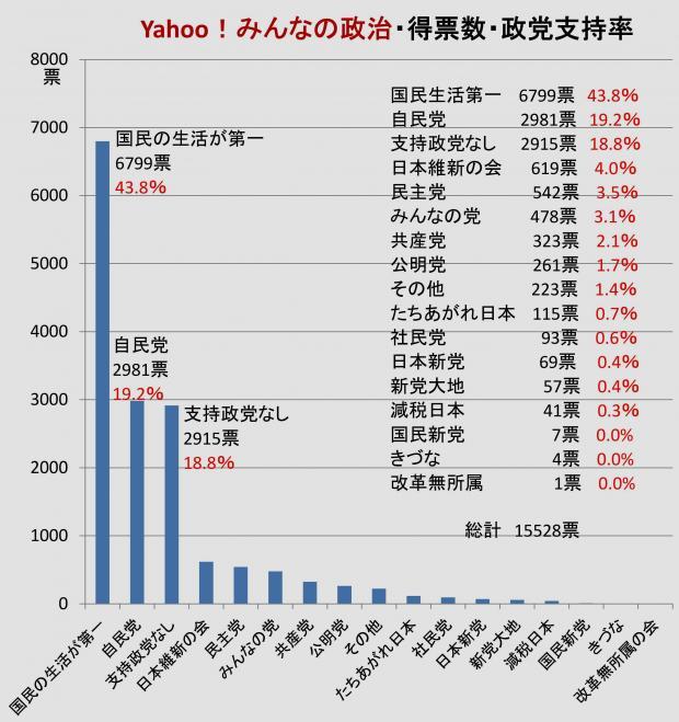 Yahoo!みんなの政治 政党支持率