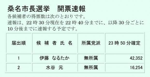 平成24年12月2日の市長選結果