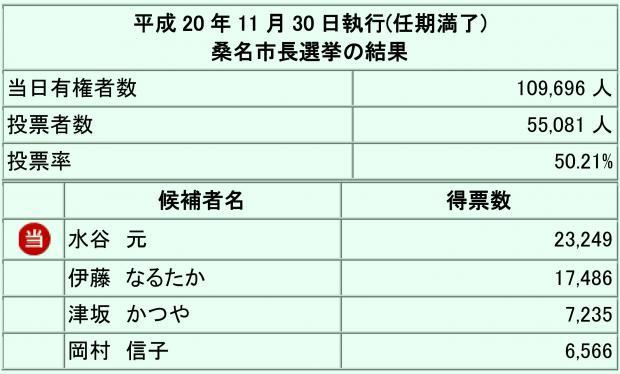平成20年11月30日の市長選結果