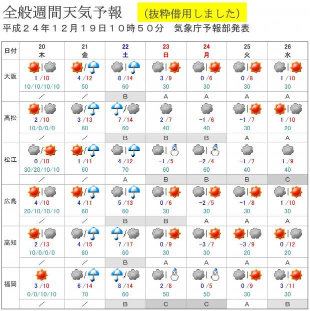 12月19日10時50分 気象庁予報部発表(抜粋)