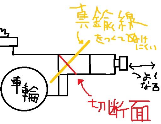 短縮台車説明