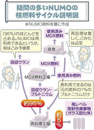 核燃料サイクル図