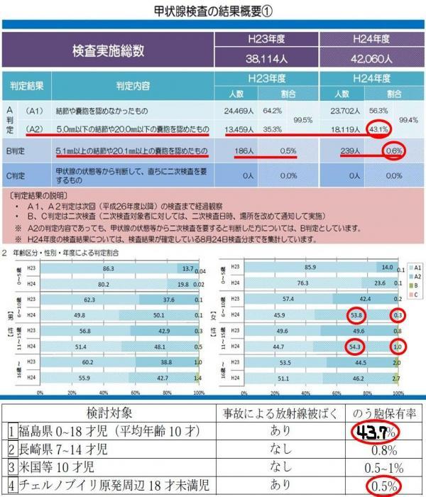 福島甲状線検査