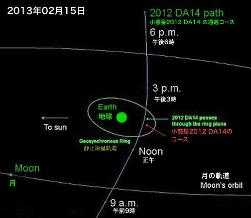 2013・02・15小惑星コース