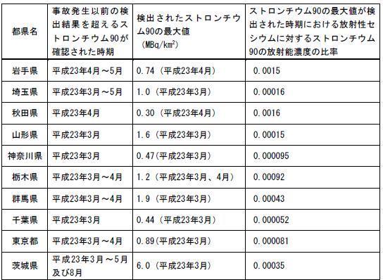 関東で検出されたストロンチウム