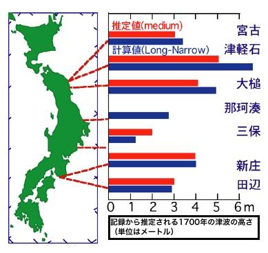 アメリカの地震で起きた津波