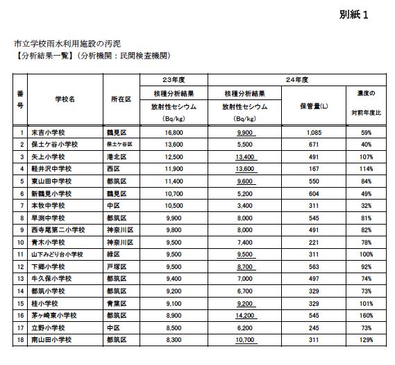 横浜の小学校で放射能検出