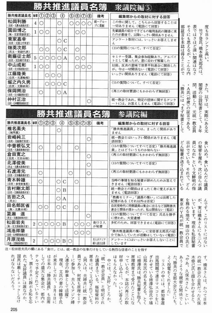勝共連合・統一教会」関係度リスト6