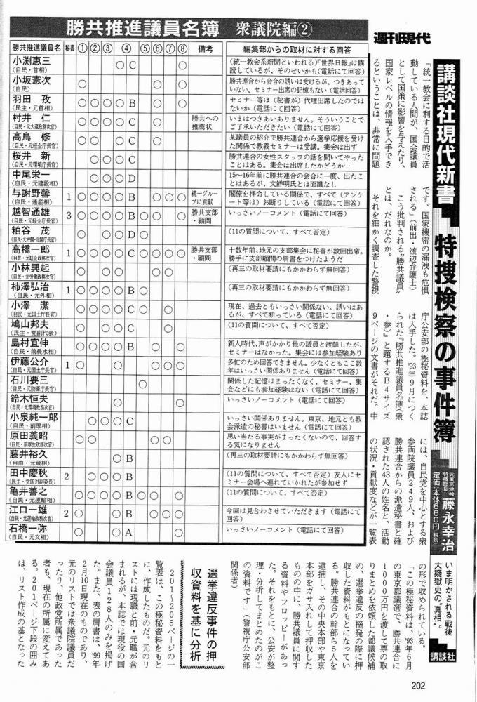 勝共連合・統一教会」関係度リスト3