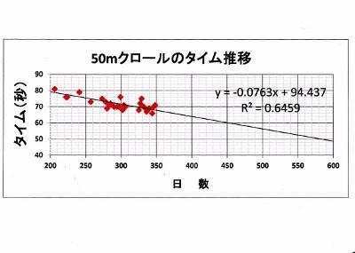 クロールのタイム (400x285)