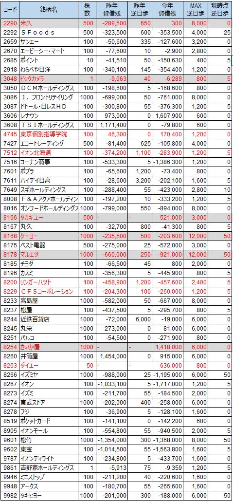 優待20130225
