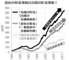 日本は借金で破綻寸前なのに、なぜみんな危機感足りないんだぜ?