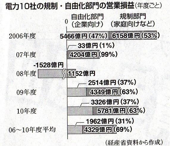赤旗 電気料金 家庭が利益の7割