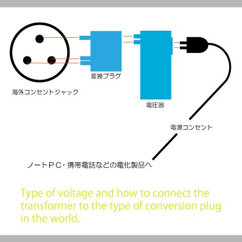TA変換プラグと変圧器2