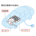 電気自動車仕組み