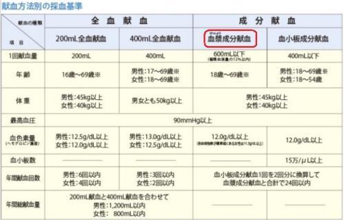 20120531_献血方法別の採決基準