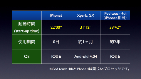 #009 iPhone5とXperia GXと第4世代iPod touchの起動速度比較
