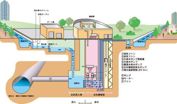 環状7号線地下池 取水断面図