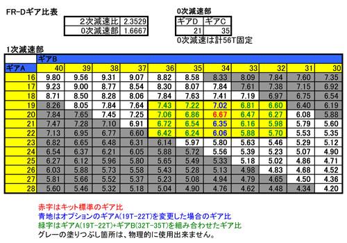 FR-Dギア比表