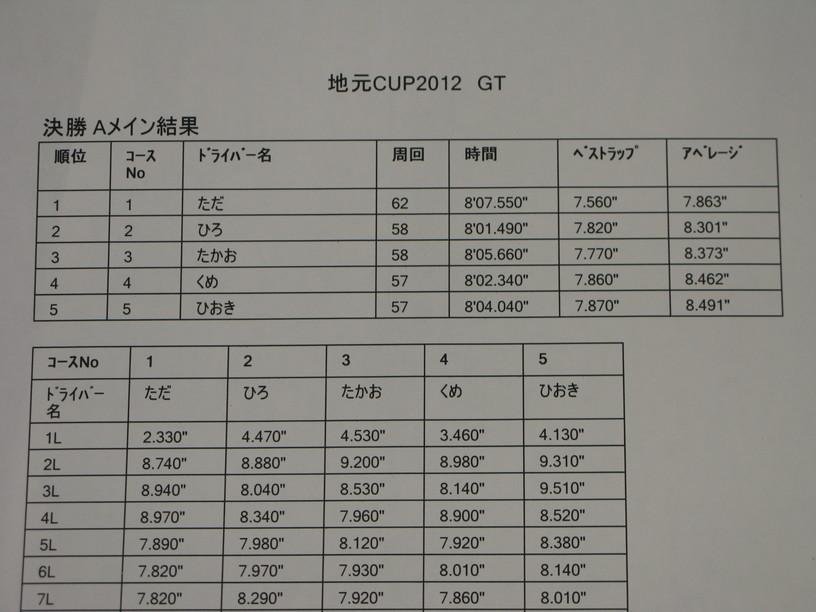 GTA結果表