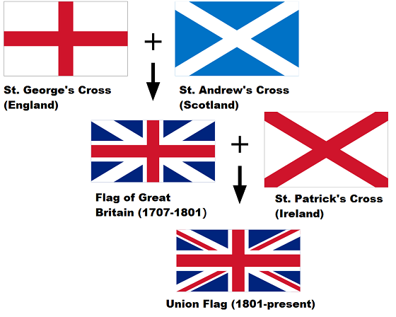 UK Flags history