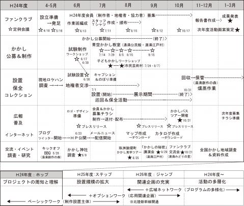 事業スケジュール