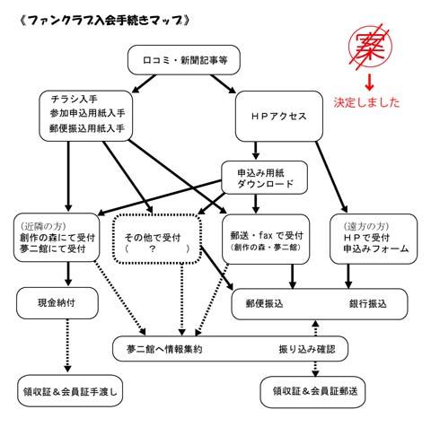 参加・入会方法の図