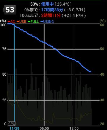 バッテリー推移(SKあり)