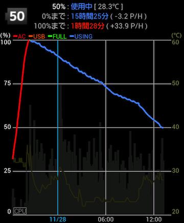 バッテリー推移(SKなし)