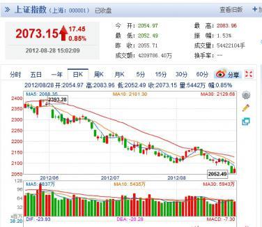 上海総合3年チャート
