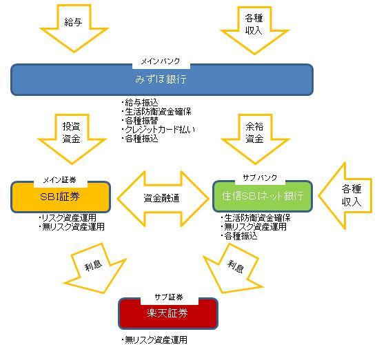 資産管理図