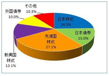 グラフ(8月)