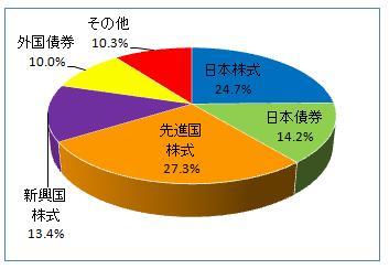 グラフ(2012.11)