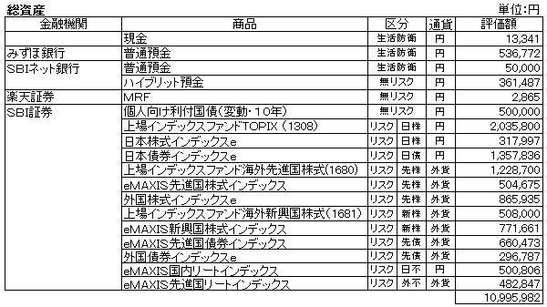 総資産(2012.11)