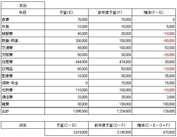 2013予算(2)(2012.12.24)