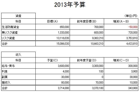 2013予算(1)(2012.12.24)