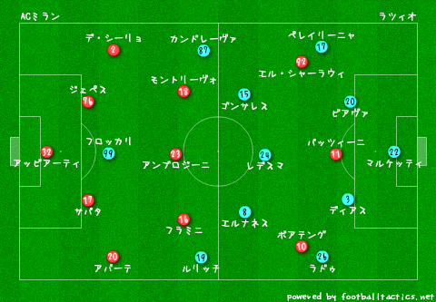 AC_Milan_vs_Lazio_re.png
