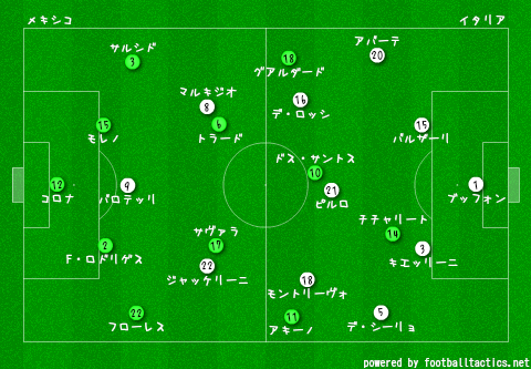 Confeds_2013_Mexico_vs_Italy_re.png