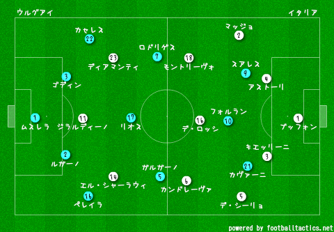 Confeds_2013_Uruguay_vs_Italy_re.png
