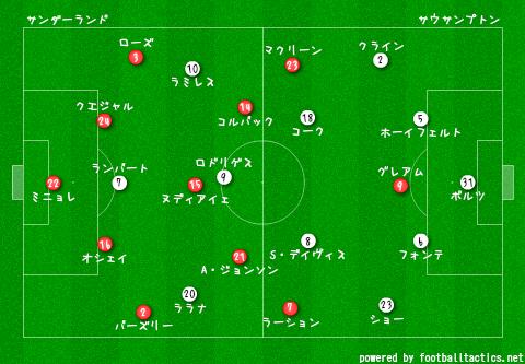 Sunderland_vs_Southampton_pre.png